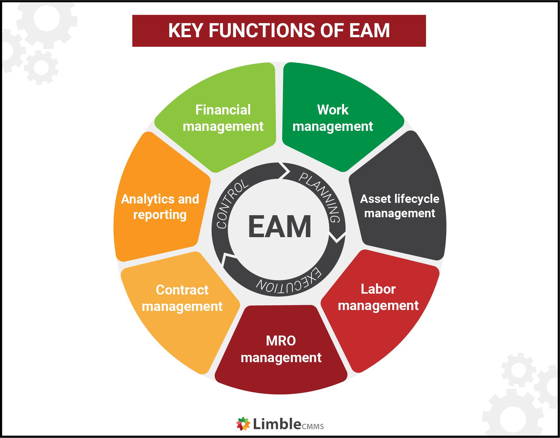 functions of enterprise asset management
