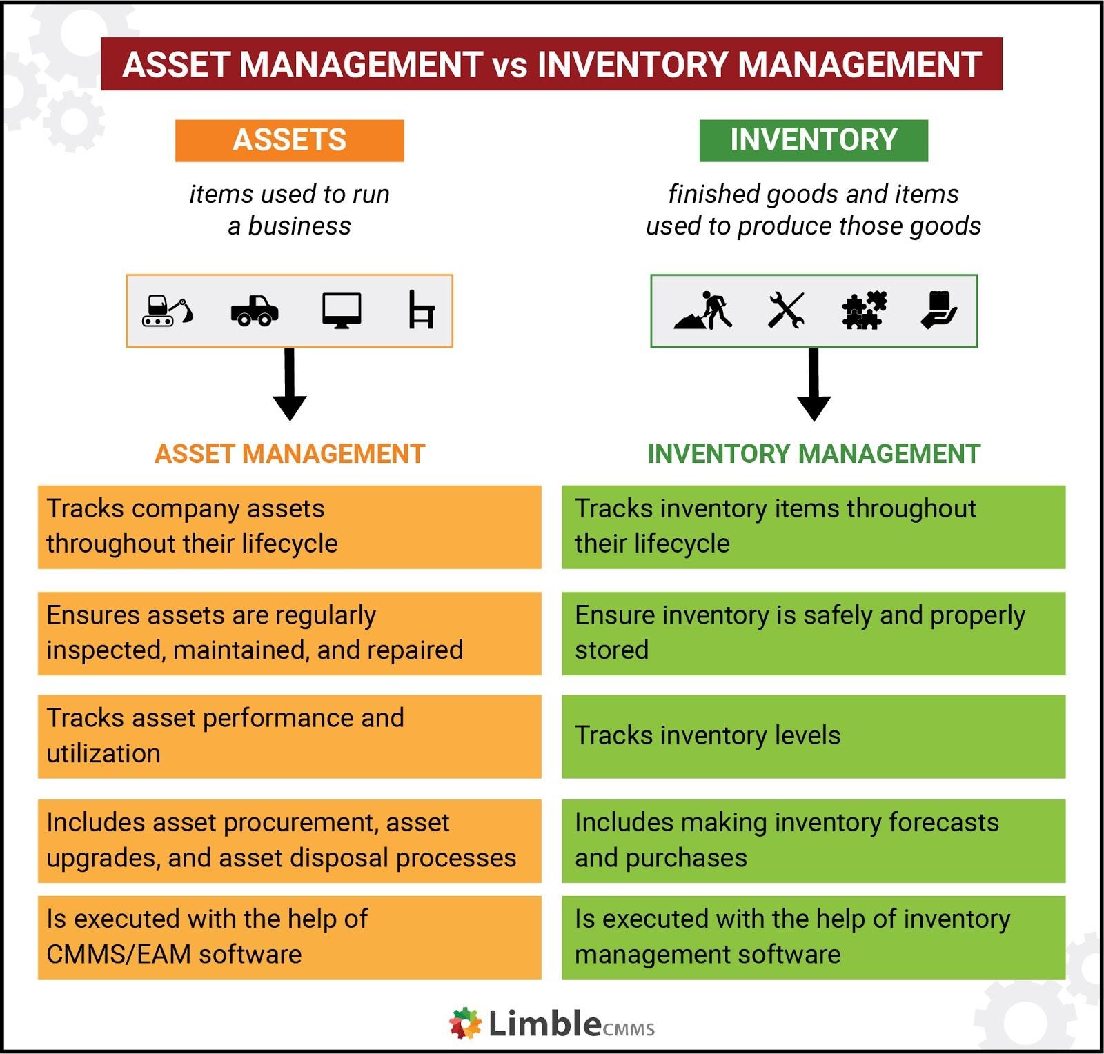 asset management vs inventory management
