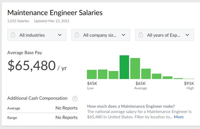 maintenance engineer salary