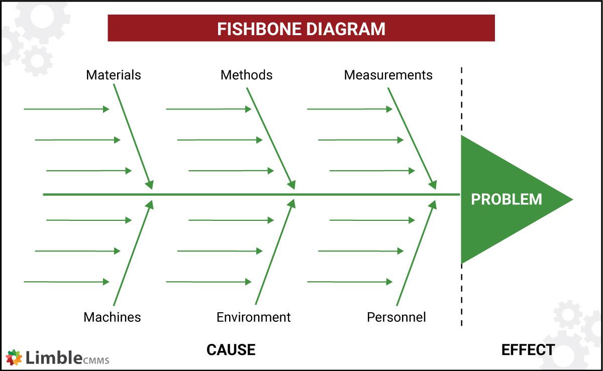Fishbone digram (Iskikawa method)