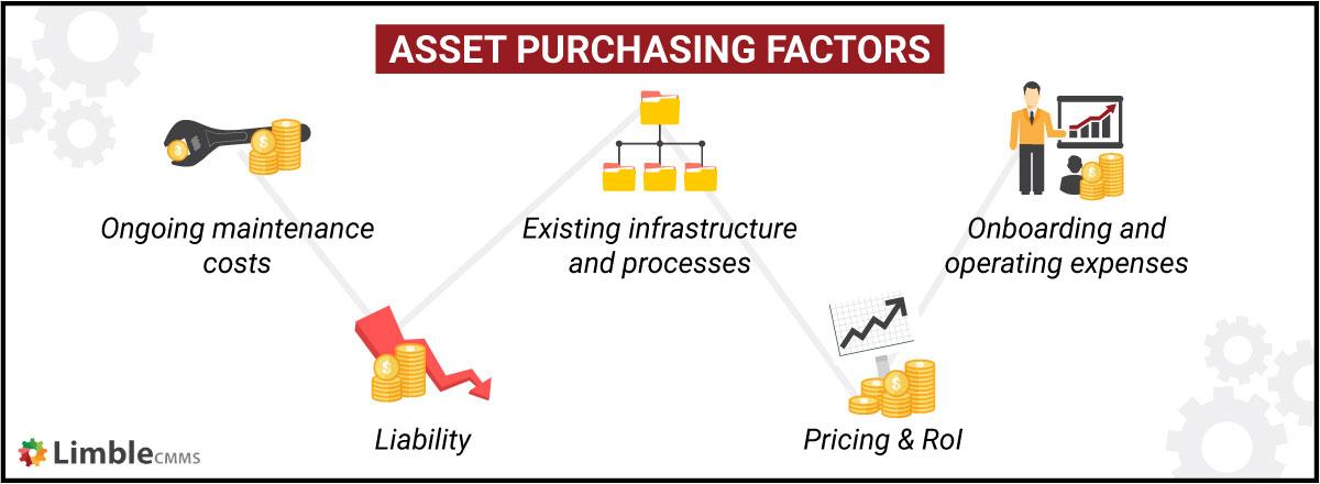 Asset purchasing factors