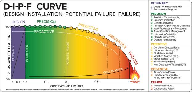 D-I-P-F curve