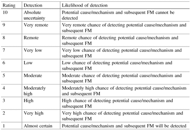 Detection rankings for FMEA