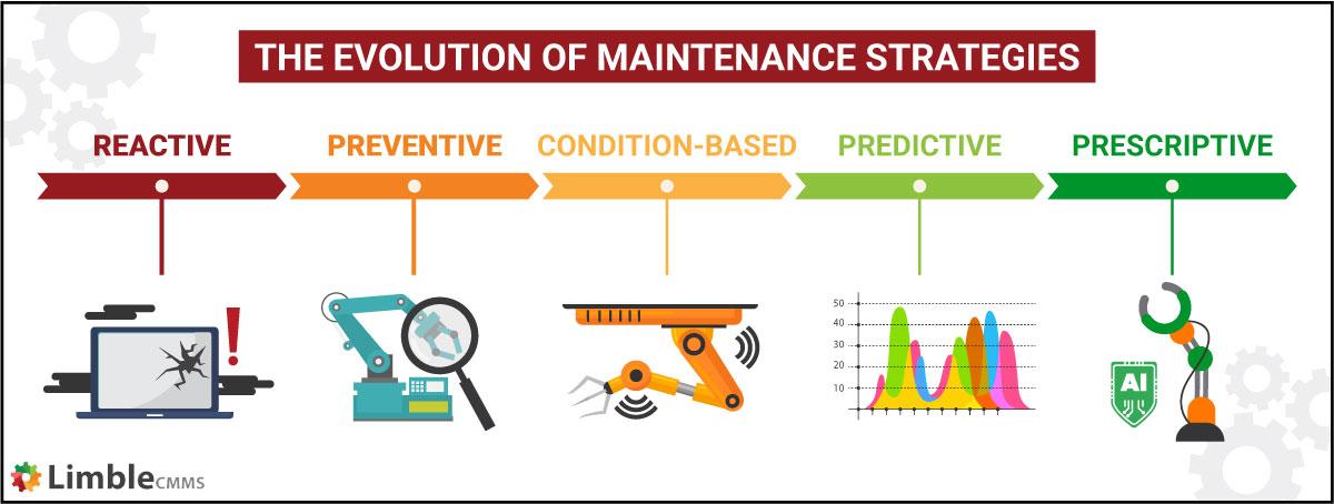 the evolution of maintenance management strategies
