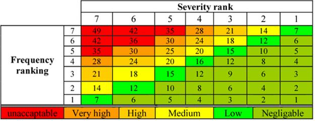 Example of a criticality matrix