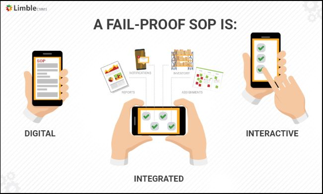 A fail-proof standard operating procedure is digital, interactive and integrated