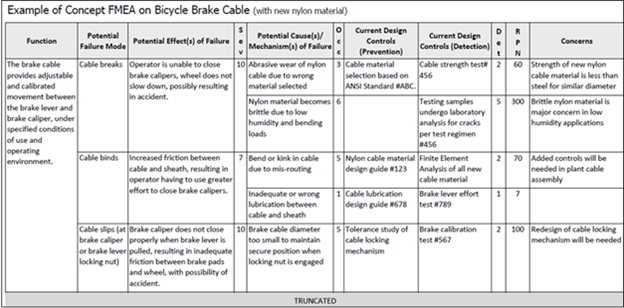 FMEA applied to bicycle cables