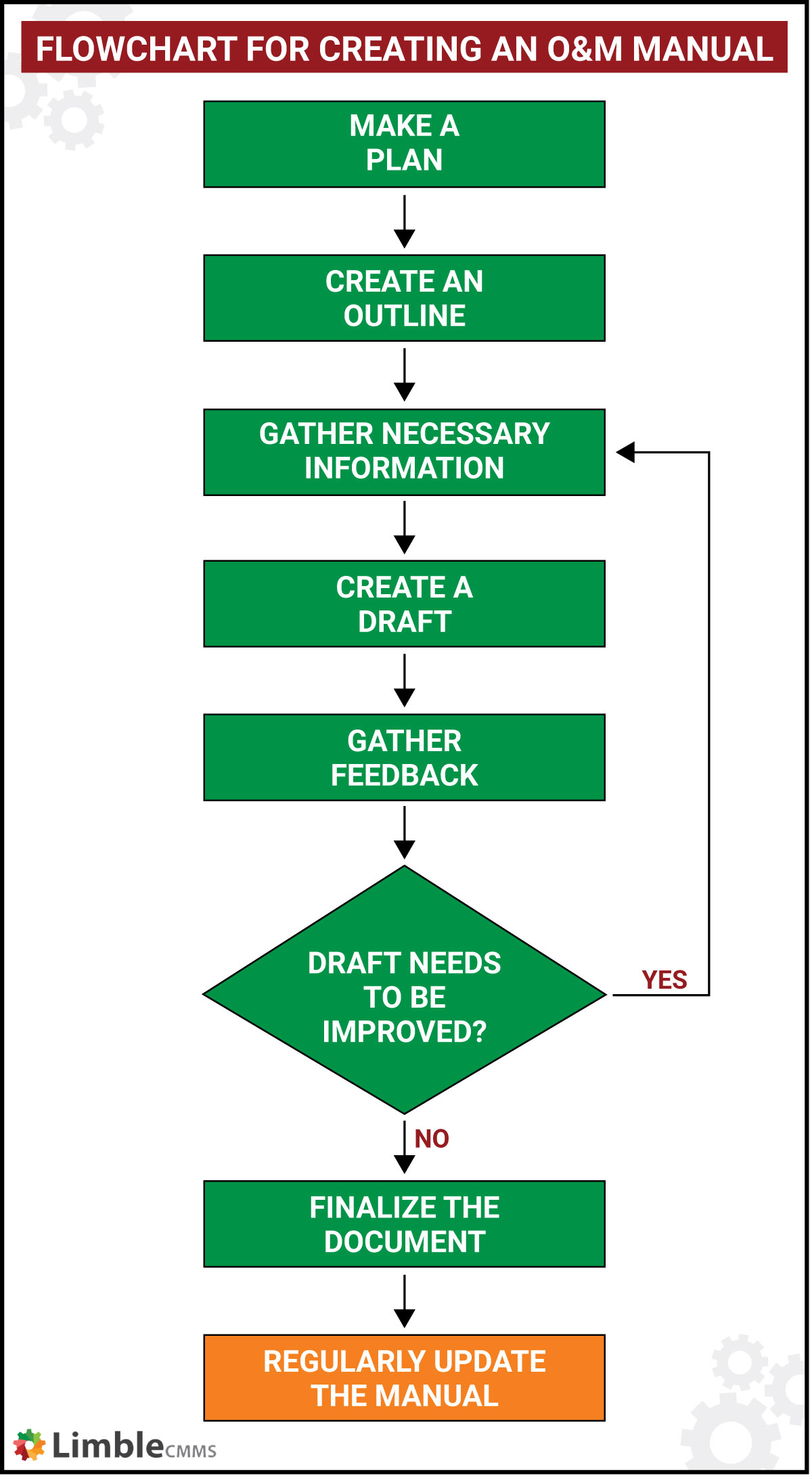 flowchart for creating an O&M manual