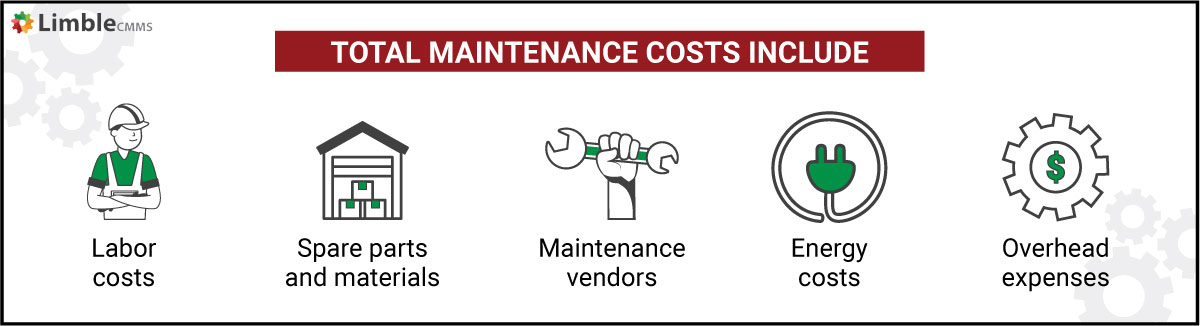 Total maintenance costs