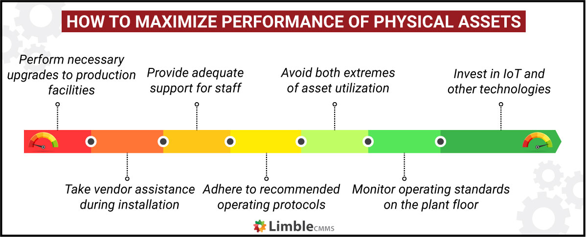How to maximize performance of physical assets