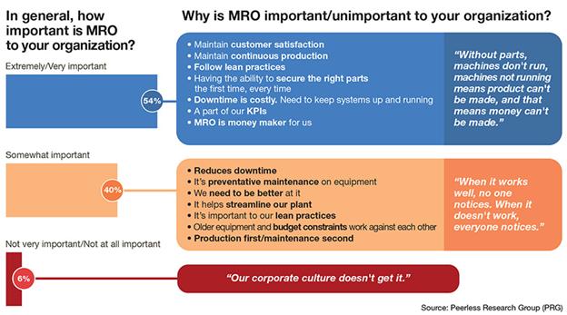 MRO survey