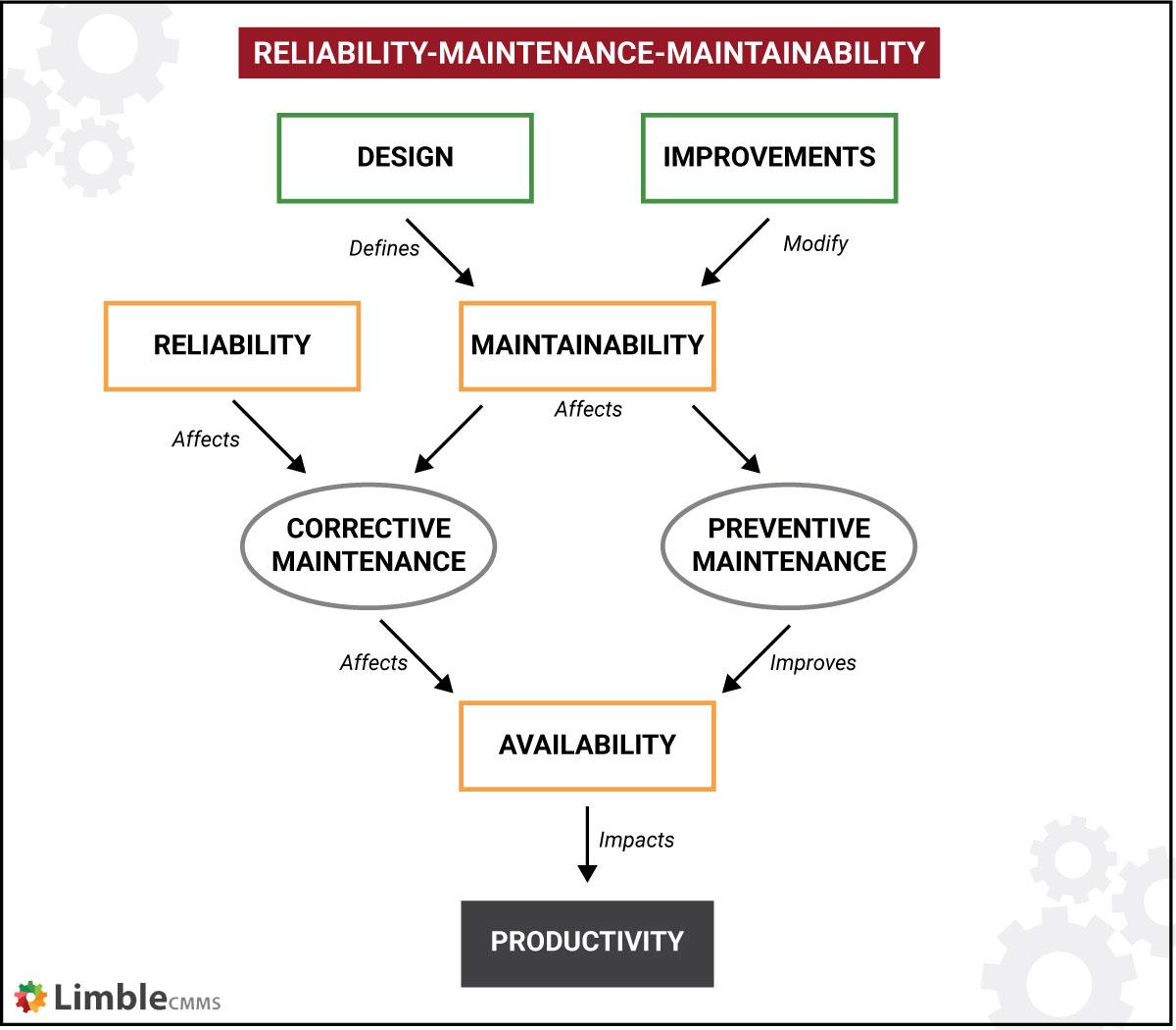 RAM reliability availability maintainability