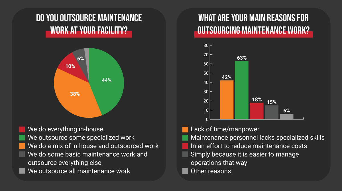 Why outsource maintenance