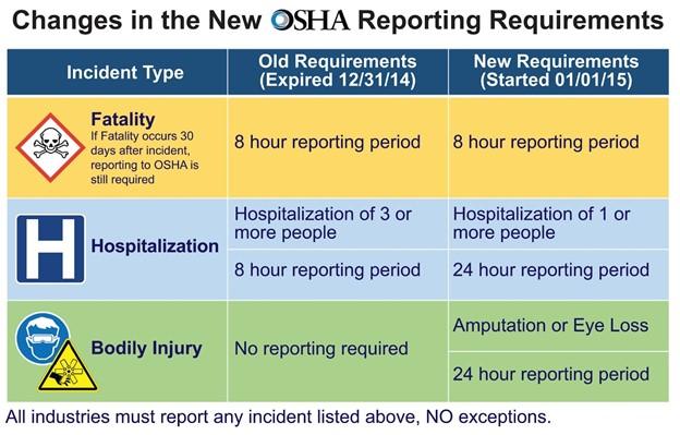 OSHA reporting requirements