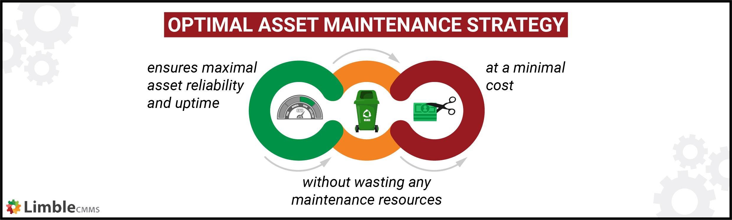 an optimal asset maintenance strategy