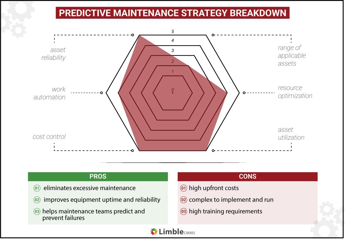predictive maintenance strategy