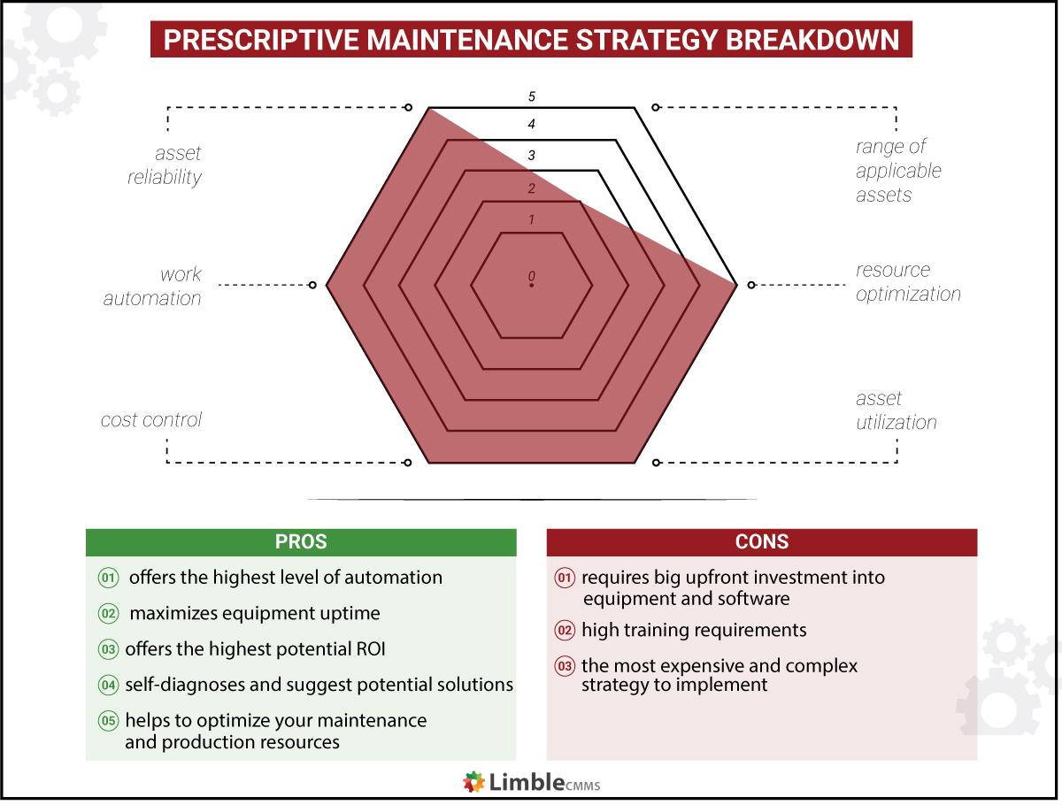 prescriptive maintenance strategy