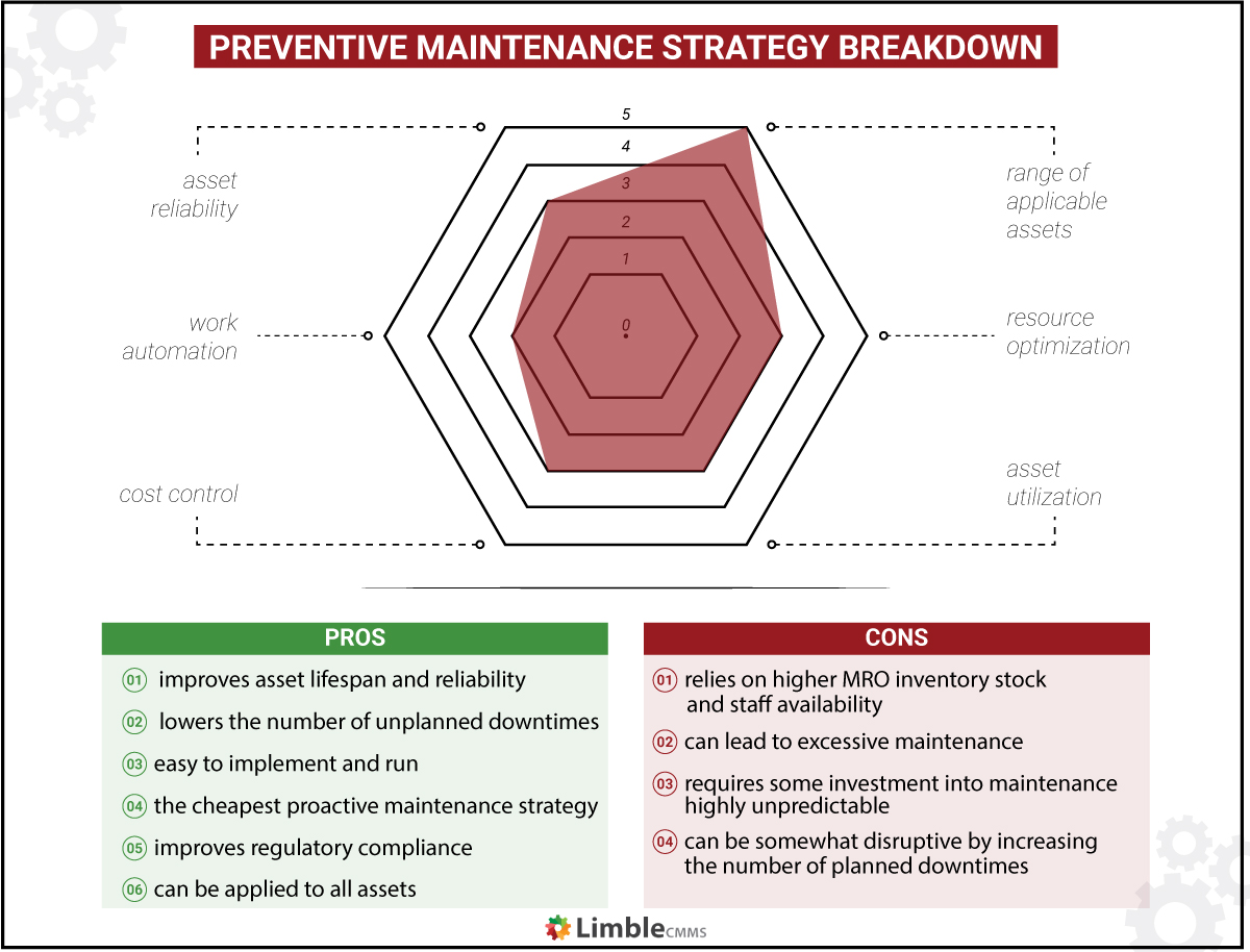 preventative maintenance strategy