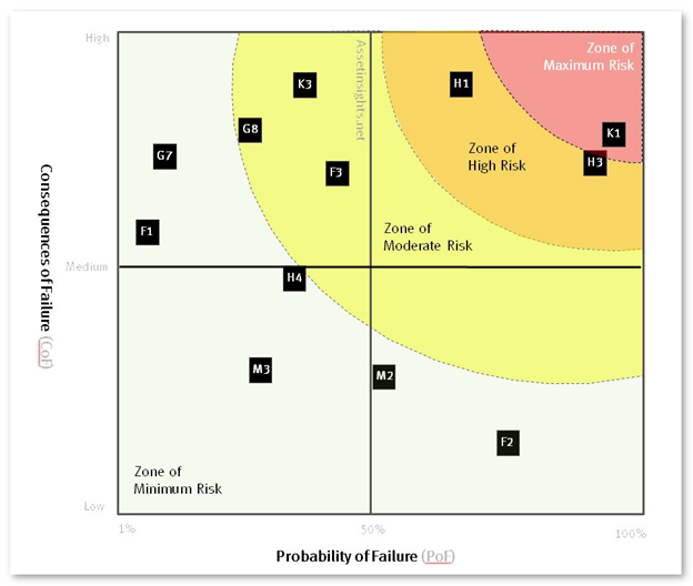 RbM criticality matrix