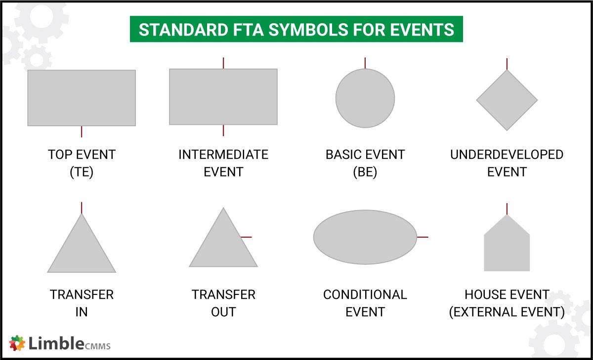 event symbols used in FTA