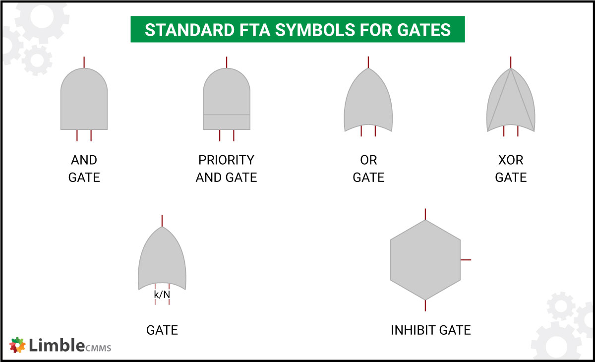 gate symbols used in FTA