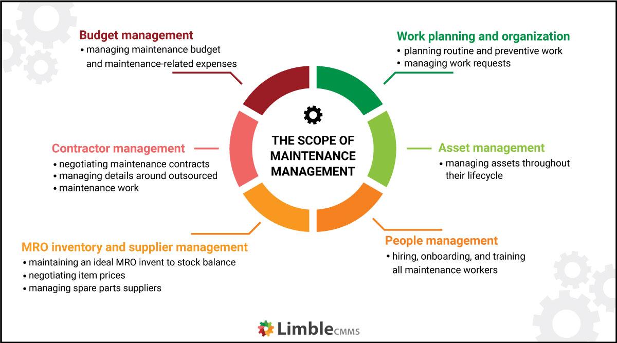 the scope of maintenance management