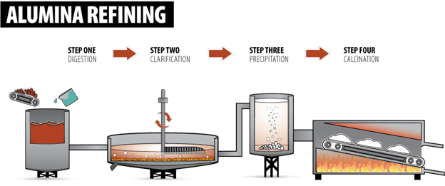 alumina refining process