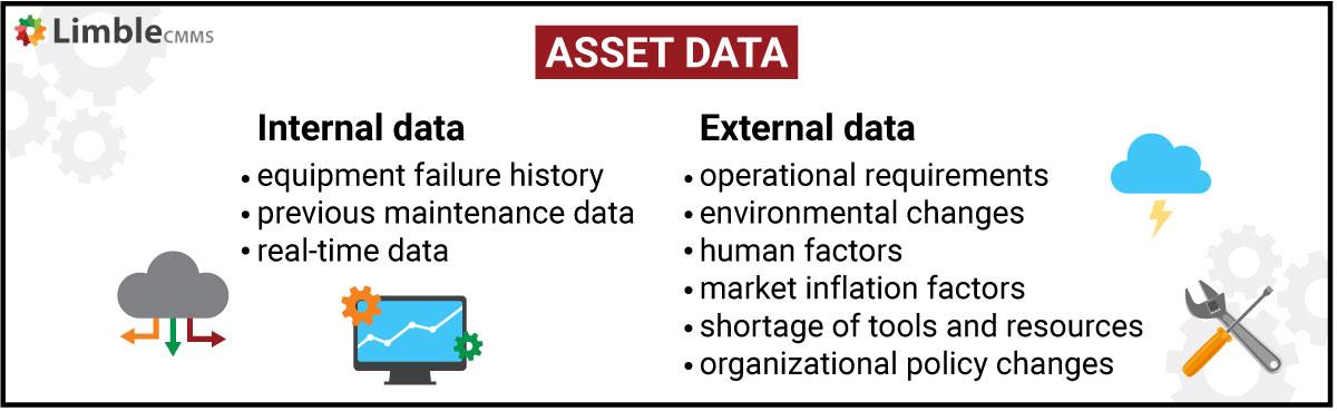 asset data points