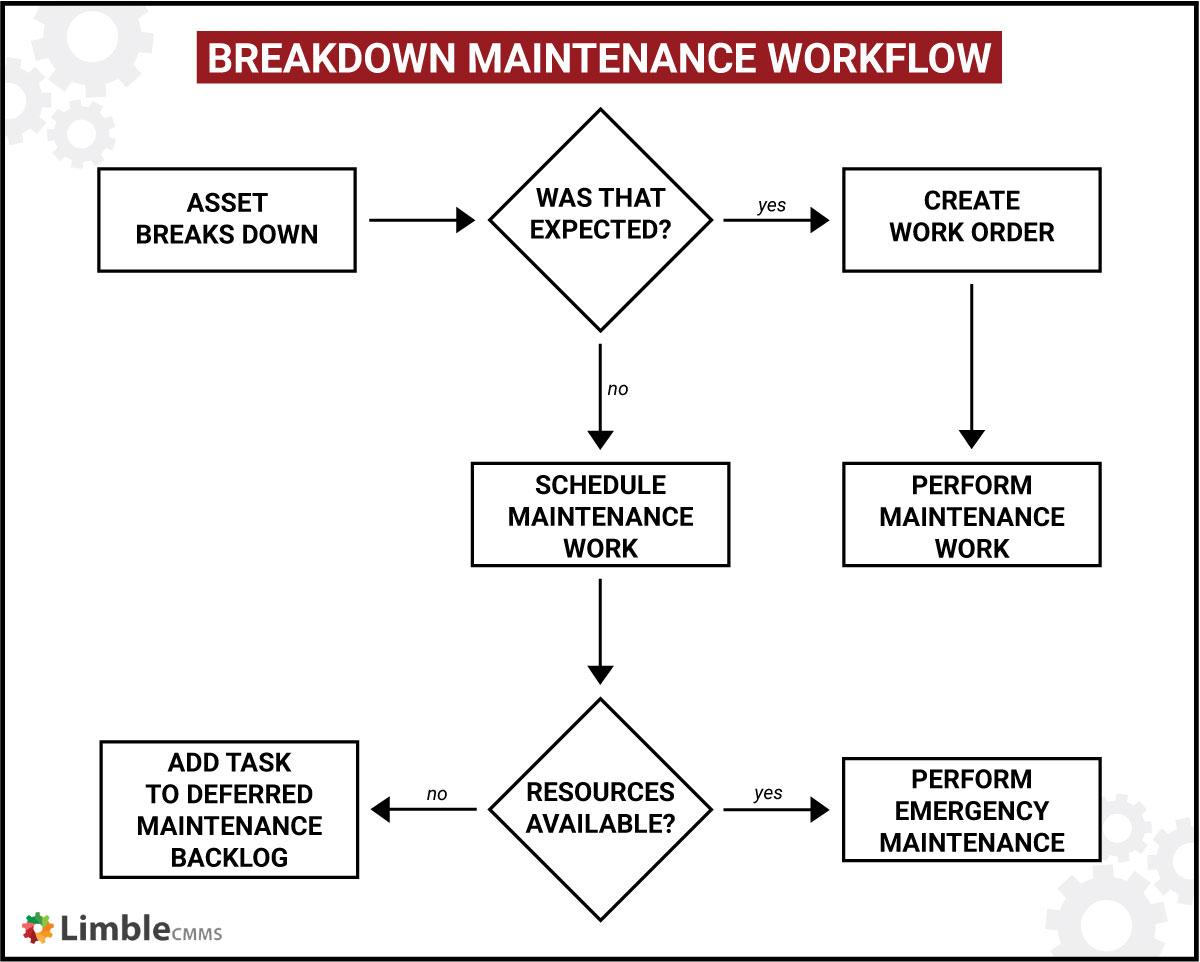 breakdown maintenance workflow