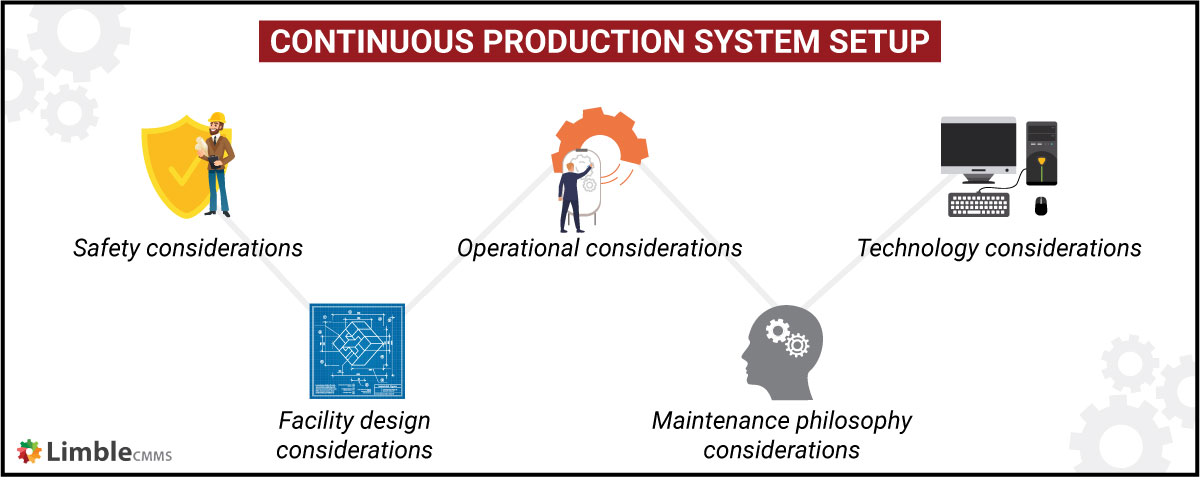 continuous production system setup