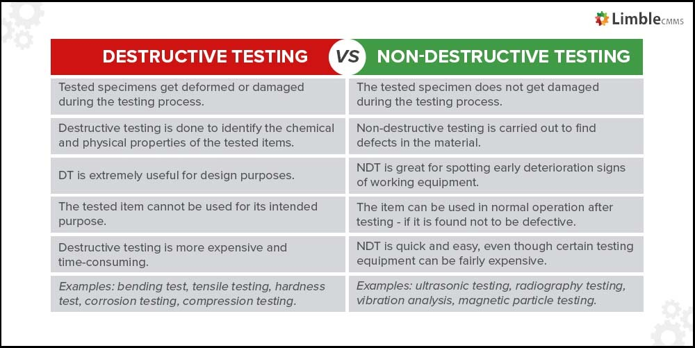 Difference between destructive and non destructive testing