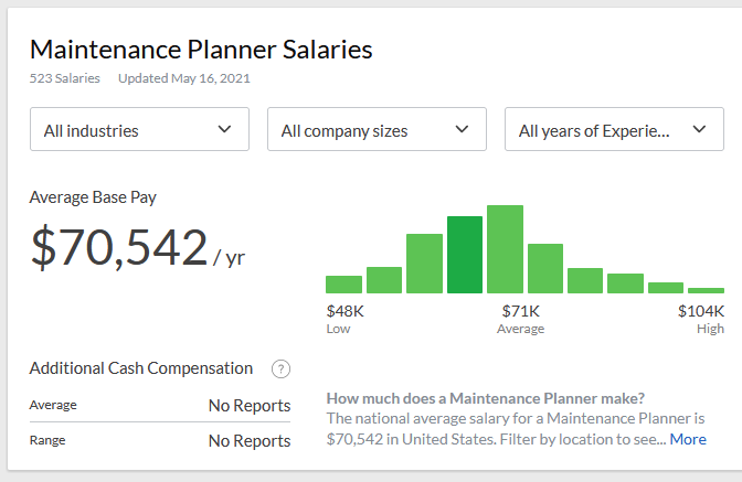 maintenance planner salary