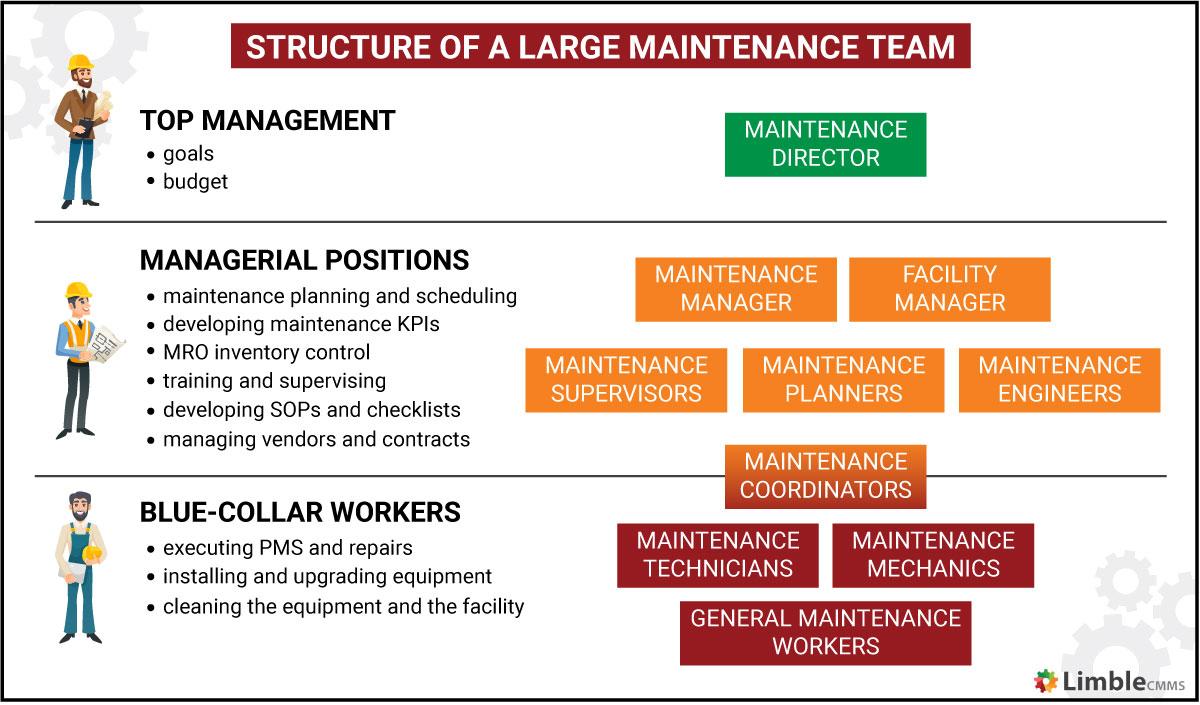 maintenance team structure