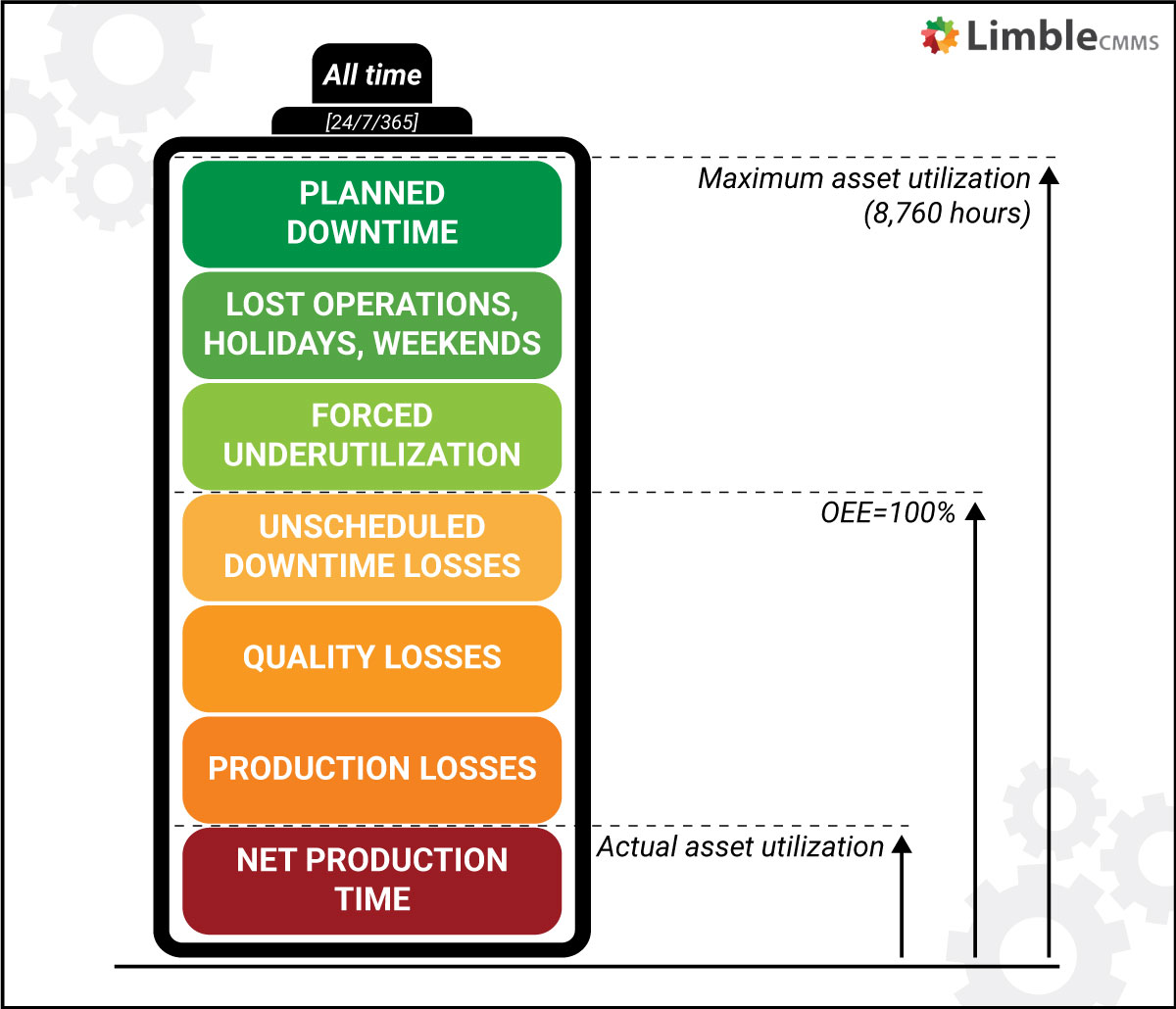 measuring asset utilization