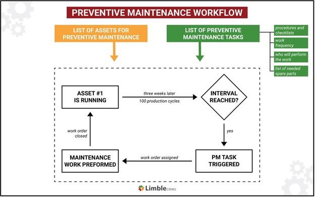 preventive maintenance workflow