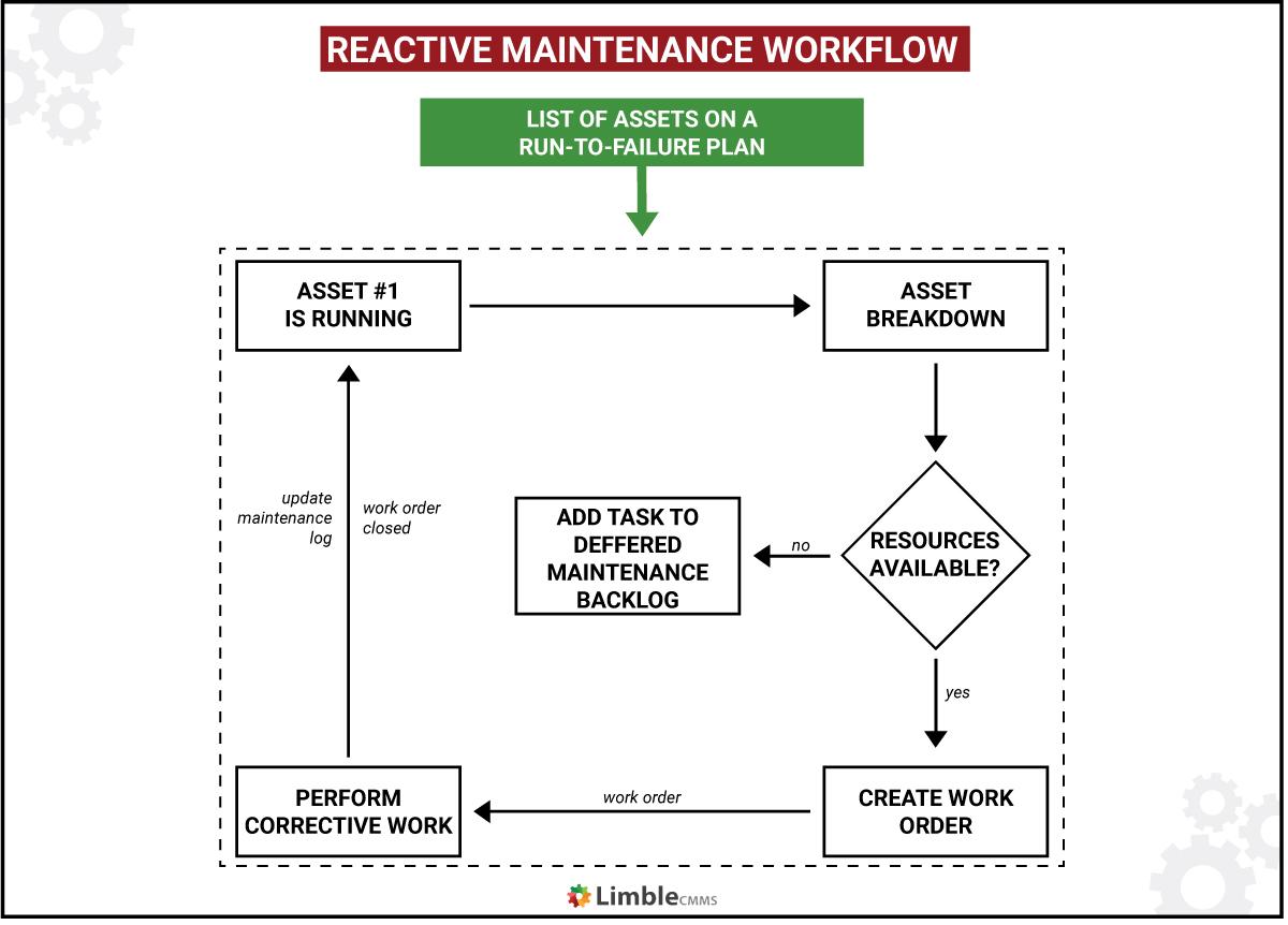 reactive maintenance workflow