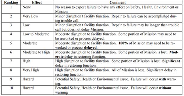 severity ranking example