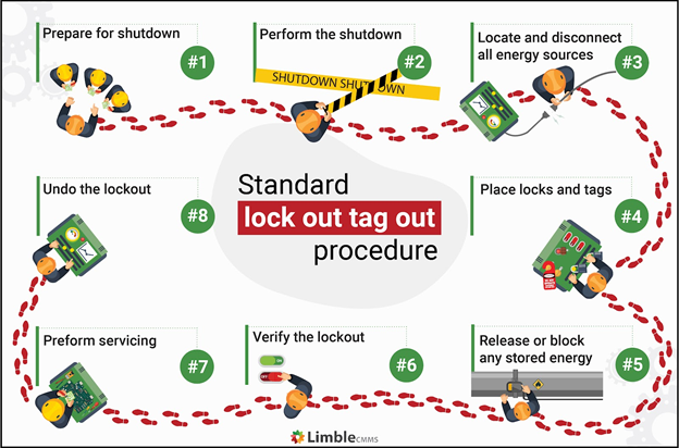 standard lock out tag out procedure